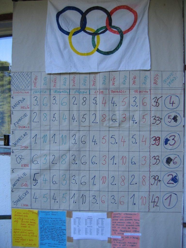 2006_Olympiada